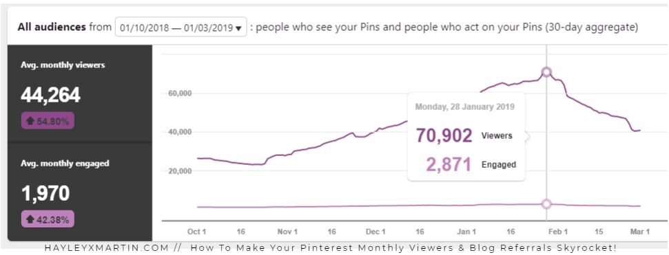 HAYLEYXMARTIN __ How To Make Your Pinterest Monthly Viewers & Blog Referrals Skyrocket!